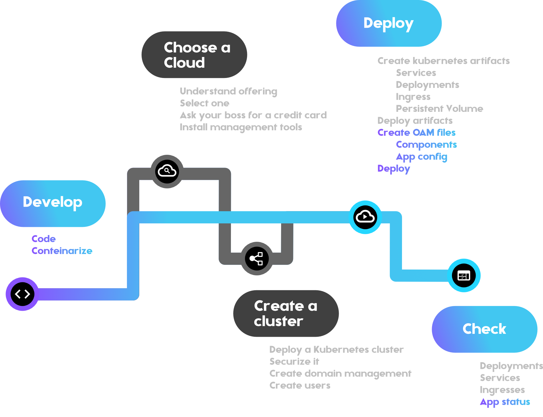 Simplify your deploying to production process
